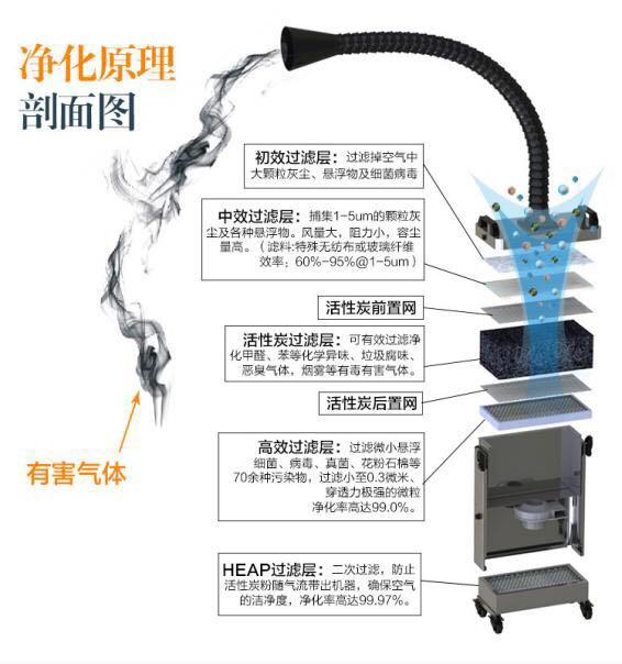 焊锡机烟雾净化器你了解多少?