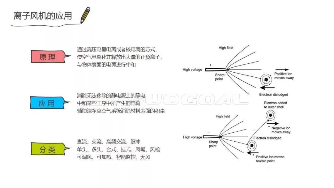 离子风机的原理、应用及分类